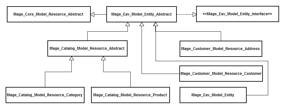 Magento entity resource modelsMagento entity resource models