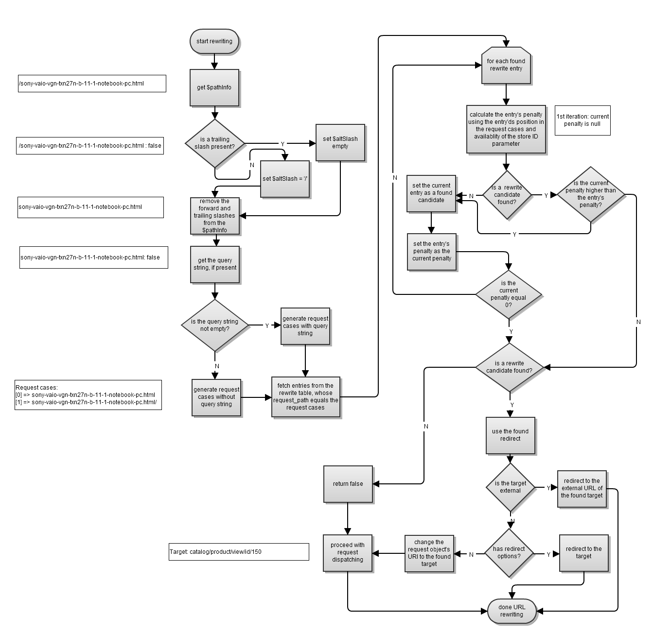Magento URL rewrite process flow